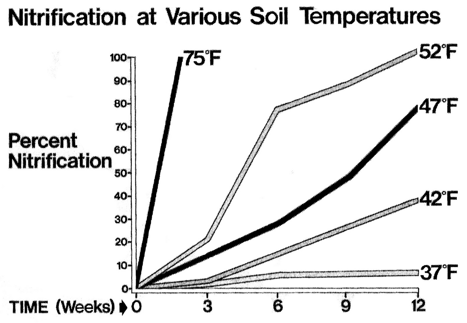 Cold water nitrification for Soil temperature