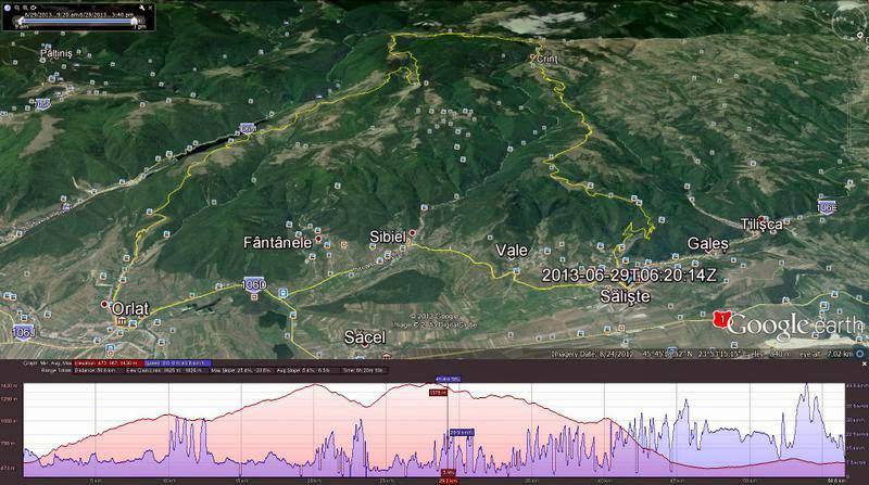 Harta si profilul