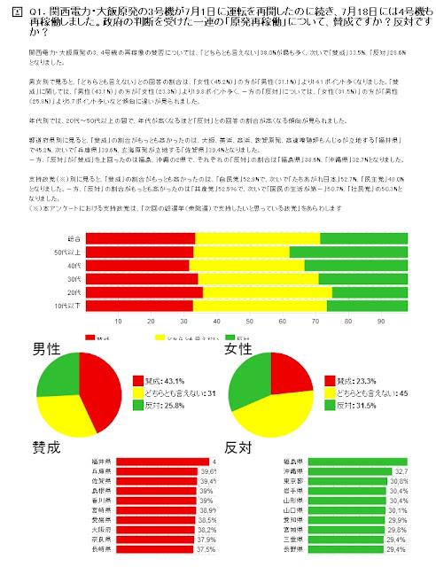 ニコニコ動画「原発について」アンケート結果 「大飯原発」東と西の意見別れる 支持政党「自民党」多数