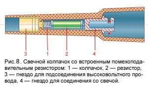 Рис.8: Свечной колпачок со встроенным помехоподавительным резистором