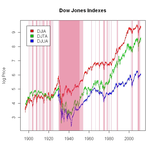 Drawdown Visualization