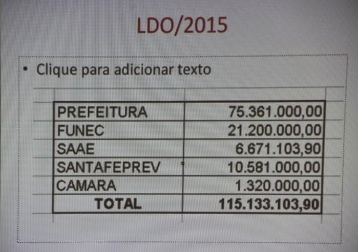 Equipe econômica prevê orçamento de R$115 milhões em 2015.