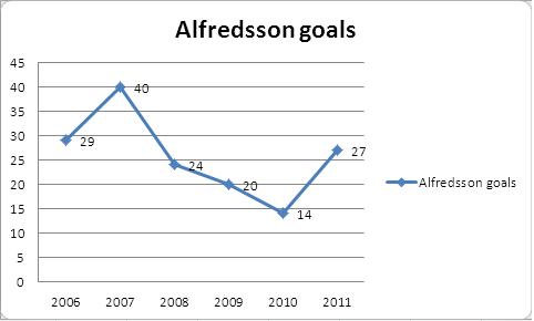 alfredsson goals