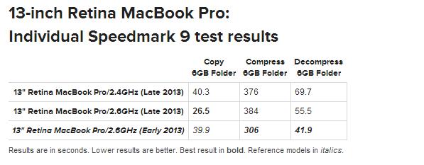 13-inch Retina MacBook Pro Late 2013 Individual Speedmark 9 test results Copy MacWorld
