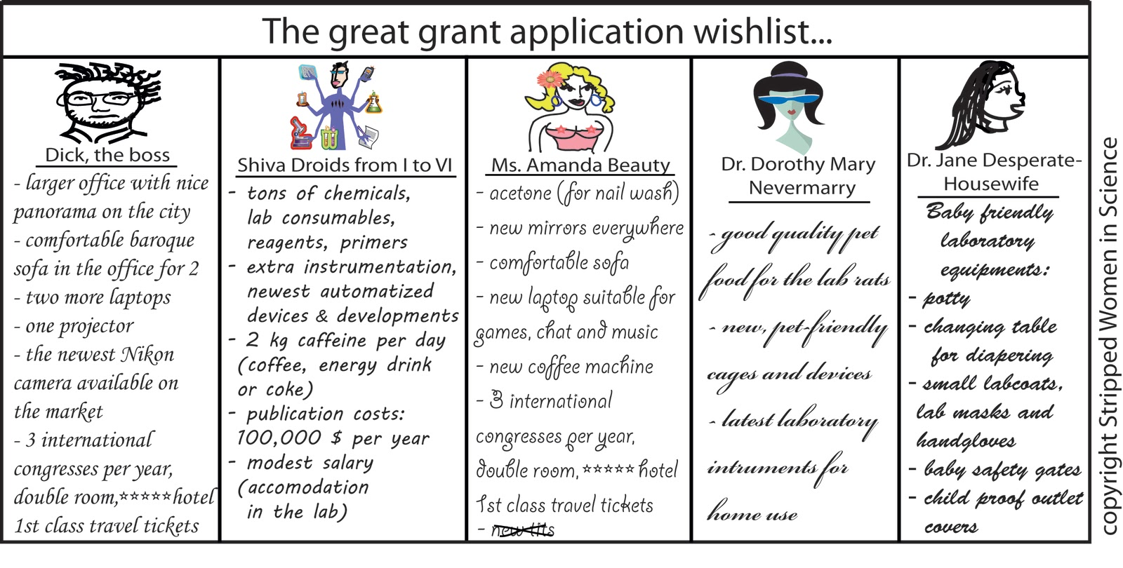Stripped Women in Science The great grant application wishlist – Grant Application