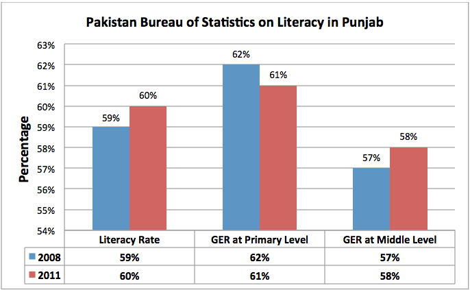 A detailed review on the mismanagement of the economy in Punjab