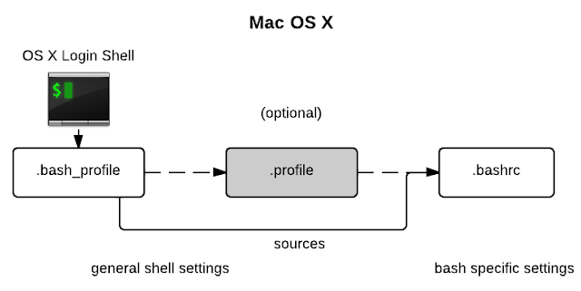 os x bash diagram