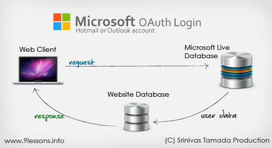Login with Microsoft Live OAuth Connect