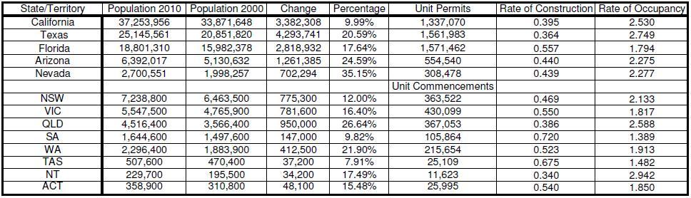 Apartment Occupancy Rate Calculator