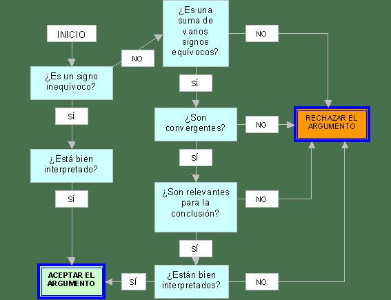 diagrama flujo argumentos de signo