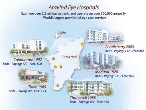 aravind eye hospital case study hbr