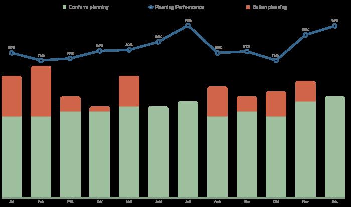 Illustratie van de planning performance van het plannen van projecten en medewerkers