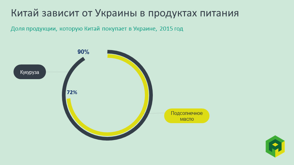 chinese import of ukrainian agriculture