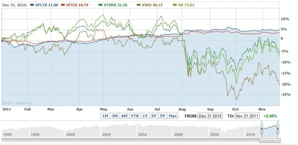 2011 stock market rebalance