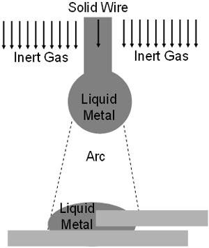 Модель для расчета процессов при дуговой сварки electromagnetics@cfx
