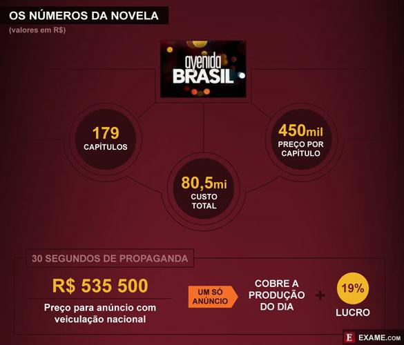 Novela da Globo
