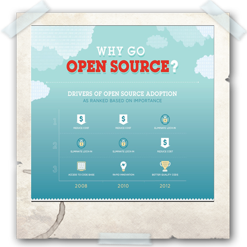 Cloud Infographic: Why Go Open Source