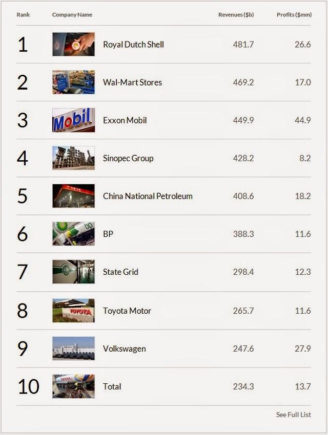 Top 10 Las empresas que más dinero ganan en el mundo