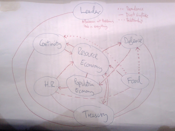 sketch of the basic transactional responsibilities within the in-game economy