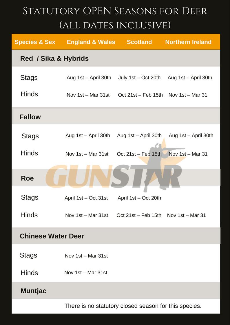 UK Shooting seasons for Deer