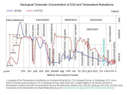 Splitting Co2 For Fuel And Climate Image