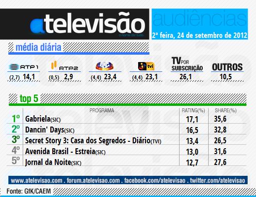 24%2520Setembro «Avenida Brasil» Conquista Quarto Lugar Em Dia De Estreia
