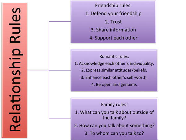 Relationships essay topics