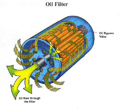 how does an oil filter work? - bob is the oil guy text flow fuel filter