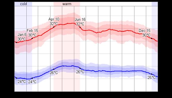 セブの最高気温と最低気温の平均