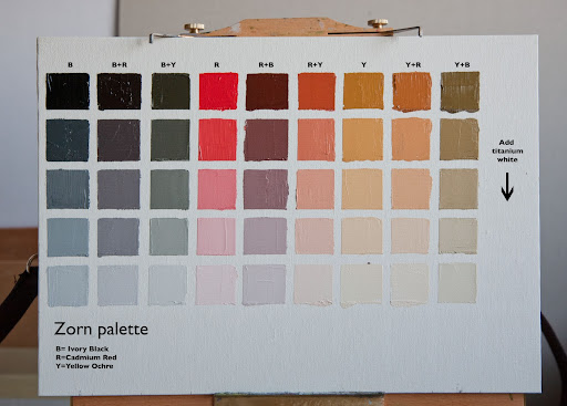 The Zorn Color Palette for Photoshop