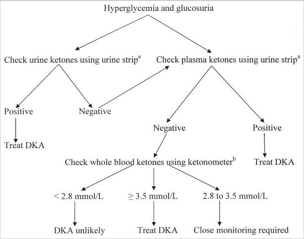 Flowchart to determine diabetic keto-acidosis.