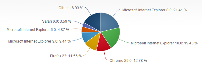 Podíl IE6 na trhu