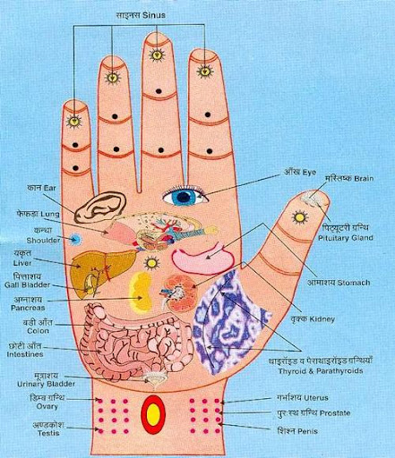 Acupressure Points in hand