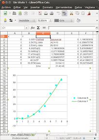 Curvas de regresión polinómica con LibreOffice y CorelPolyGui
