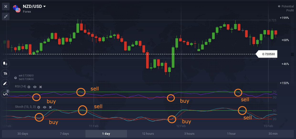 RSI Indicator — How to Use It and What to Combine It With