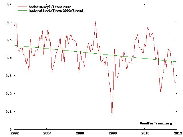 Temp:2002-2012