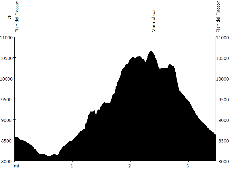 Marmolada • Route Profile