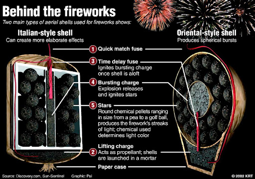 pyrotechnics fireworks ipa