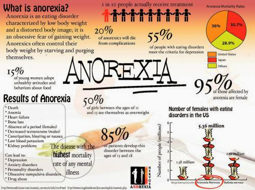Anorexia And Self Help Guide