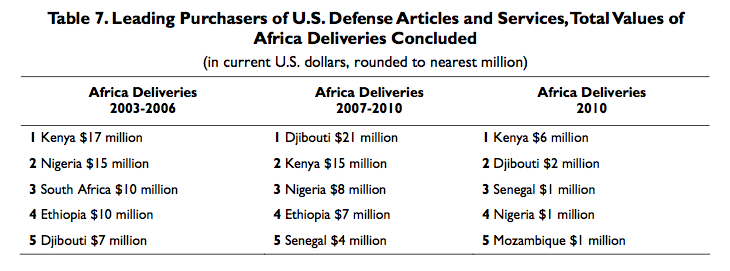 Table 7.Leading Purchasers of U.S.DefenseArticles and Services,TotalValues of Africa Deliveries Concluded