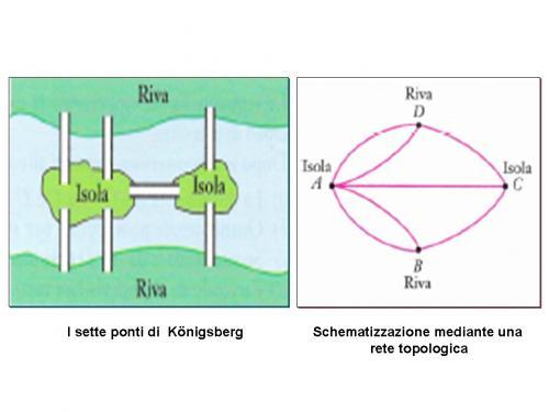 i ponti di Konigsberg