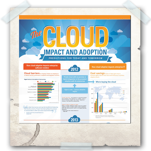 Cloud Infographic: Cloud Impact and Adoption