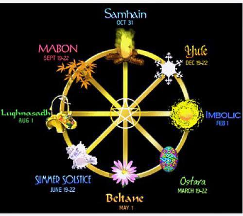 Religion Belief Csmconst
