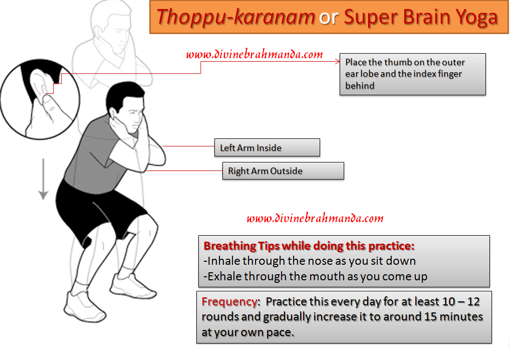 Thoppukaranam or Super Brain Yoga
