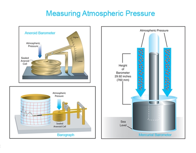 a study of barometric pressure Air pressure is closely associated with weather and can often be used to predict the forecast there is no evidence that pressure changes affect a particular health condition, but there have been numerous studies with conflicting results linking barometric pressure changes with pain.