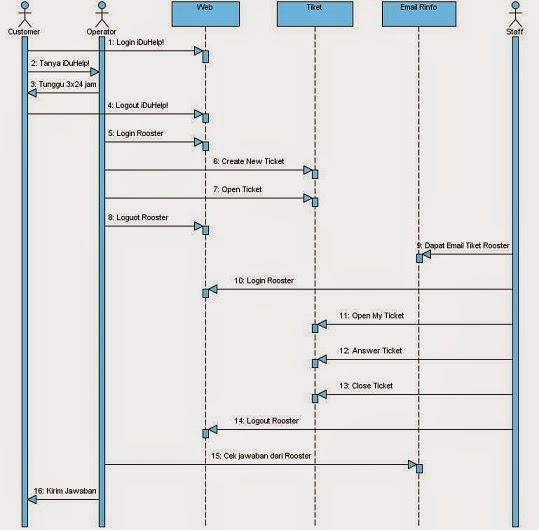 Kp1223371517 widuri analisa sistem pada sequence diagram ccuart Choice Image