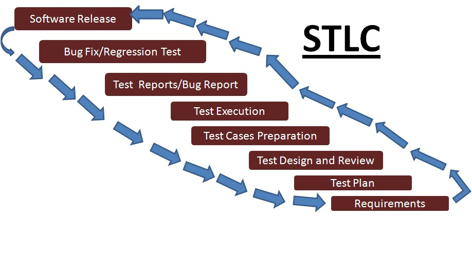 Software Qa Testing And Health It A Guide For Beginners Software Testing Lifecycle Stlc V Model