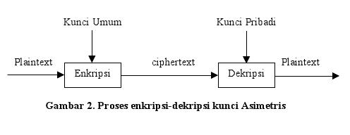 Hasil gambar untuk Proses enkripsi-dekripsi algoritma non simetris