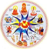 Ý nghĩa cái chết theo quan điểm Phật Giáo