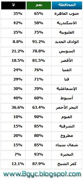 نتيجة الاستفتاء على التعديلات الدستورية
